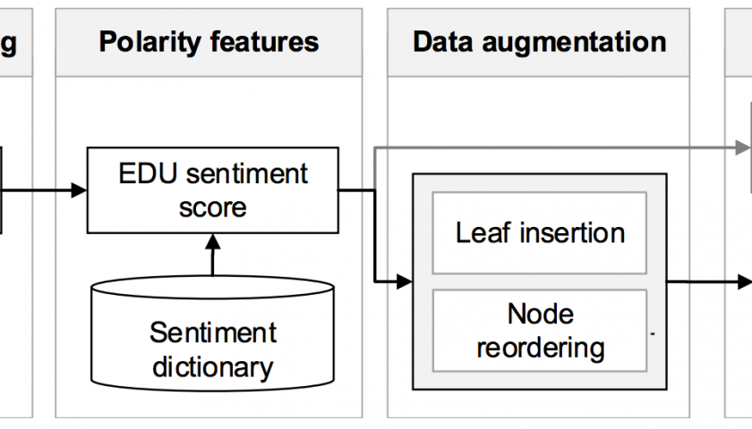 "Der Aufbau der Experimentation-Pipeline. Auch die Optimierungsschritte ""Leaf insertion"" und ""Node reordering"" sind zu sehen. Quelle: Figure 3 of Sentiment analysis based on rhetorical structure theory: Learning deep neural networks from discourse trees"