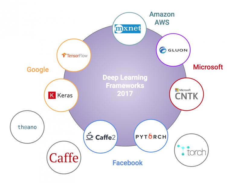 Stand Deep Learning Frameworks 2017. Credits: Indra den Bakker